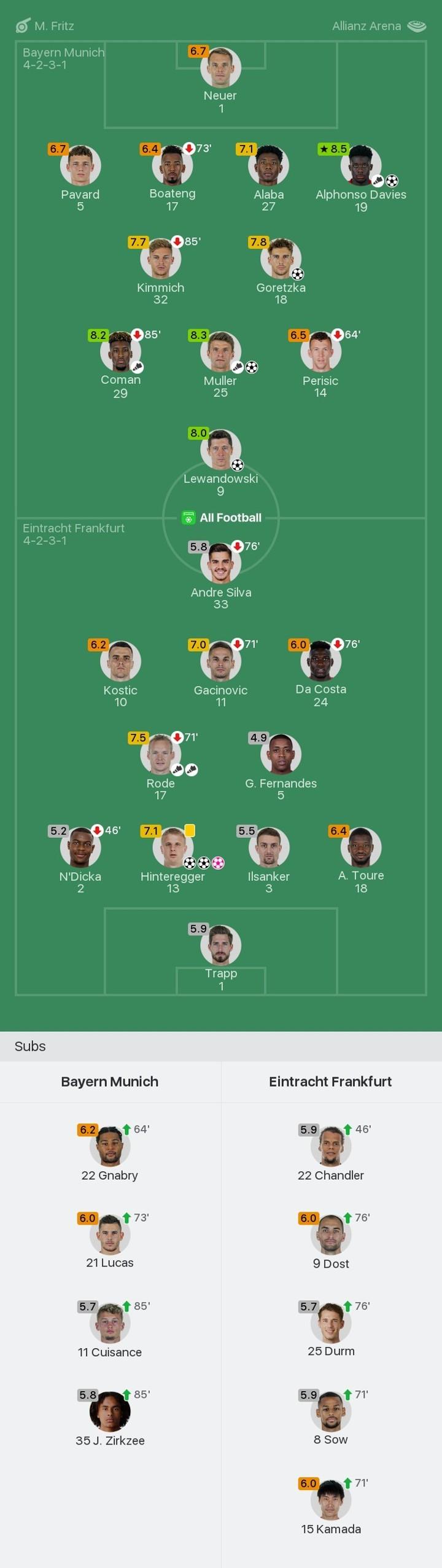 Bayern vs Frankfurt player ratings: Alphonso Davies MOTM rated 8.5, Lewy 8.0