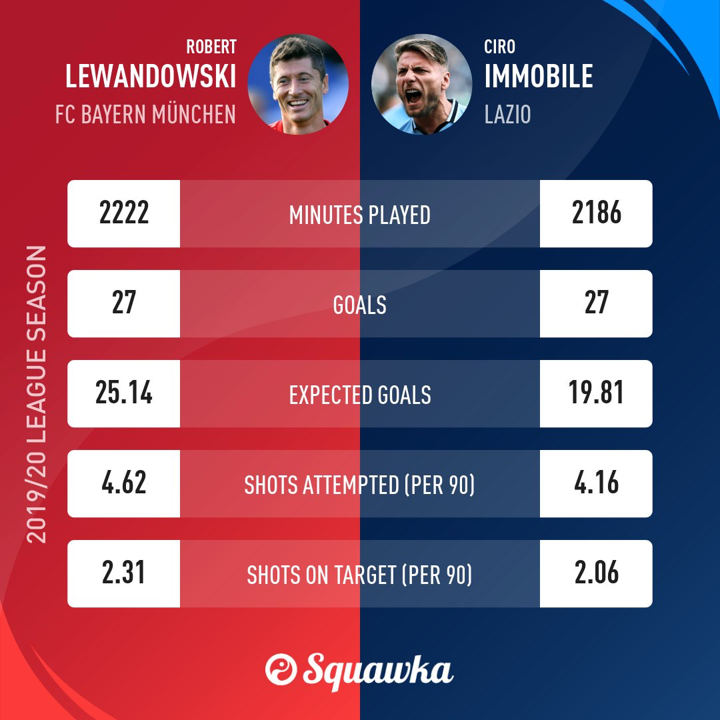 Both with 27 league goals! Lewandowski and Immobile compared