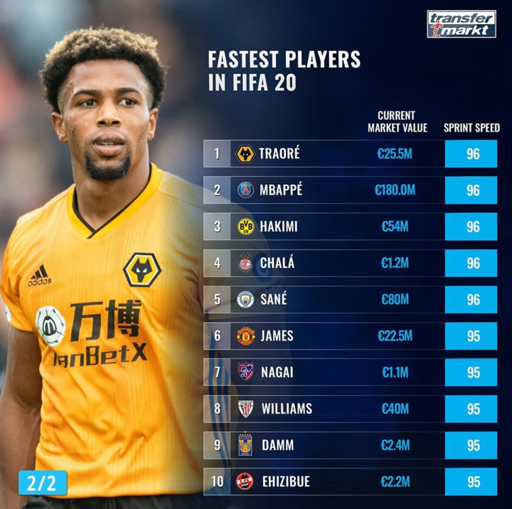 Do you want to sign them all? Check out the fastest players in FIFA 20