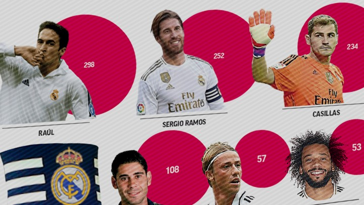Ramos closes in on Raul's record for matches as Real Madrid captain