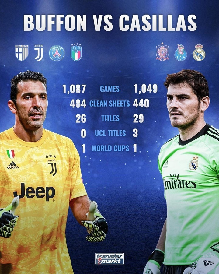 2 goalkeepers that defined an era! Check out H2H stats between Buffon & Casillas