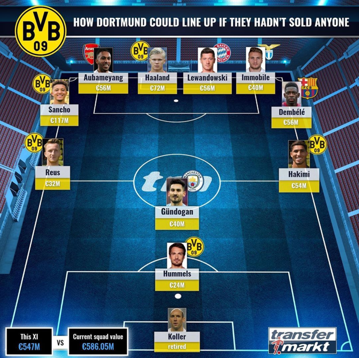 It would be a basketball team! How BVB could line up if they hadn't sold anyone