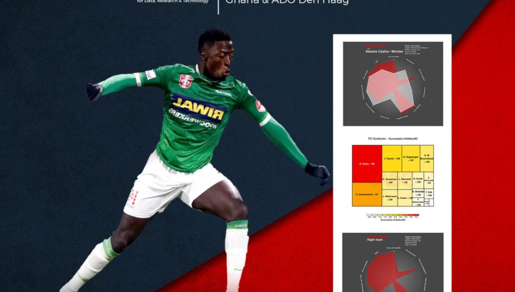 Check out detailed scout analysis of young Ghana U-23 right