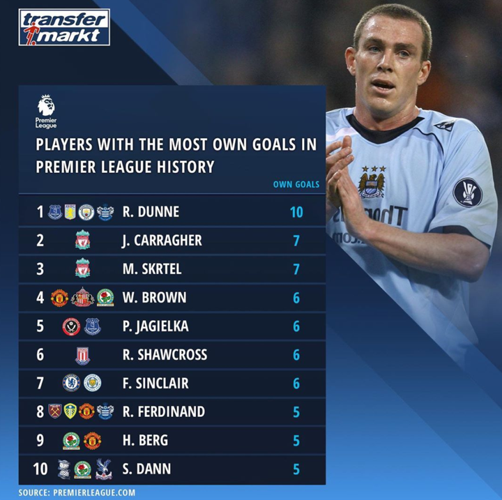 Players with most own goals in PL: Carragher ranks 2nd, Rio Ferdinand in top 10