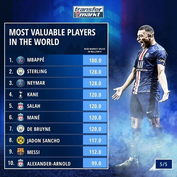 Kick Off: Mbappe most valuable star, Messi ranks 9th; Koulibaly 'prefers PSG'