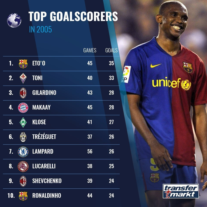 Top scorers in 2005: Eto'o at the top with 35, Lampard & Ronaldinho in top 10