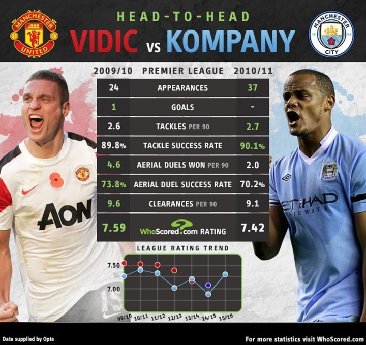 Head to Head: Vidic vs Kompany... At their best, who was better?