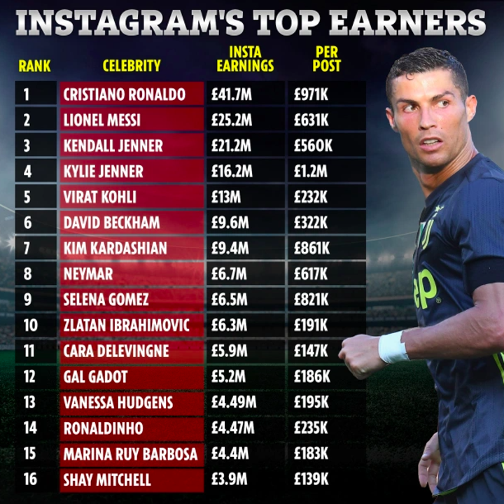 Ronaldo earns £14m MORE from IG than Juventus putting Messi to 2nd place