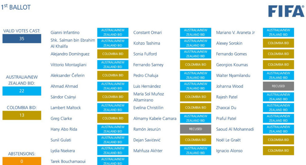Votes by FIFA Council members on Thursday