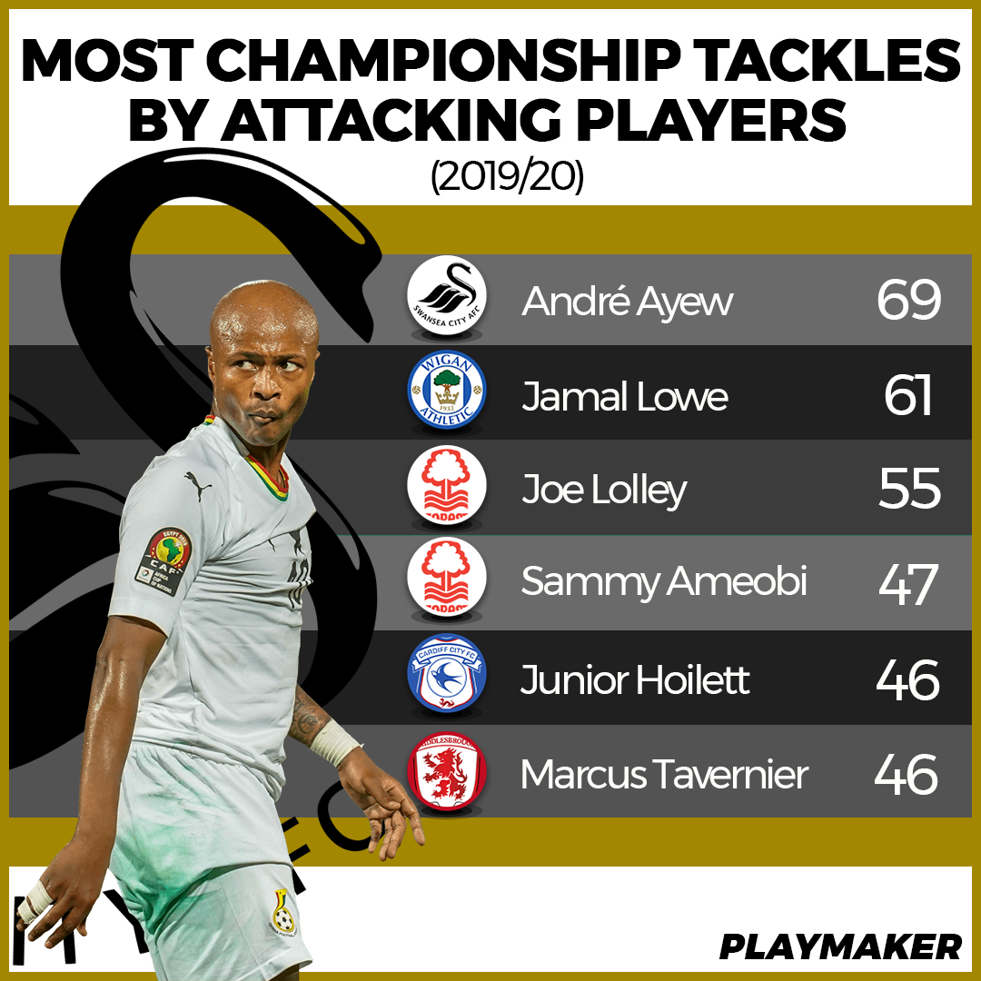 Swansea star Andre Ayew emerges as forward with the most tackles in the English Championship