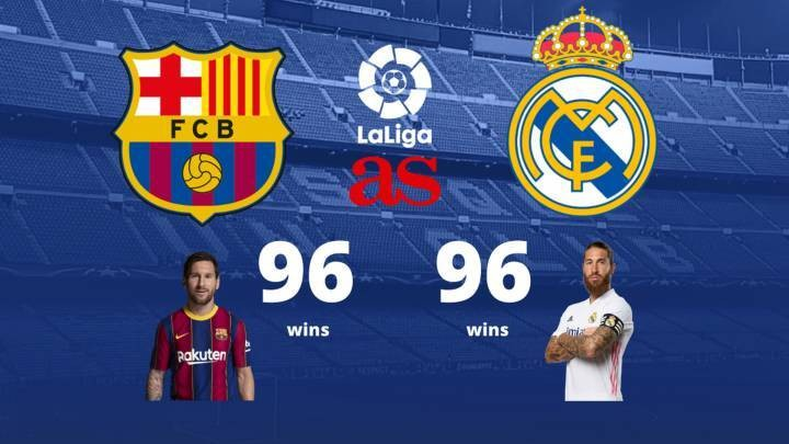 Real Madrid vs Barcelona: a very evenly matched rivalry