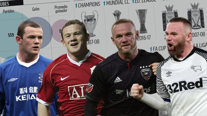 Rooney, without a doubt, is the best English player since Sir Bobby Charlton