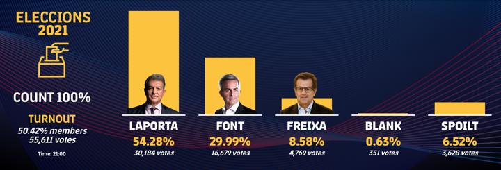 OFFICIAL: Joan Laporta wins 2021 Barcelona Presidential Election