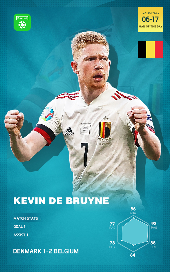 EURO 2020 Man of the Day: De Bruyne! Subbed on and get an assist and a goal