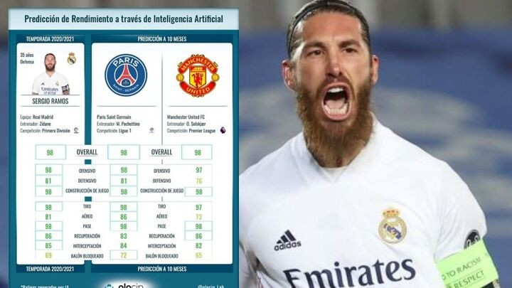 Where would Sergio Ramos perform better? PSG or Manchester United?