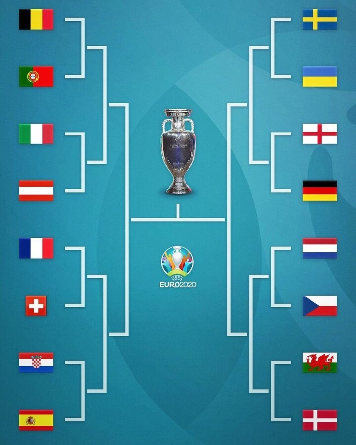 Who will win the Euro 2020?