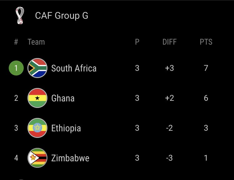 2022 World Cup qualifiers: Ghana maintain heat on group leaders South Africa after win over Zimbabwe